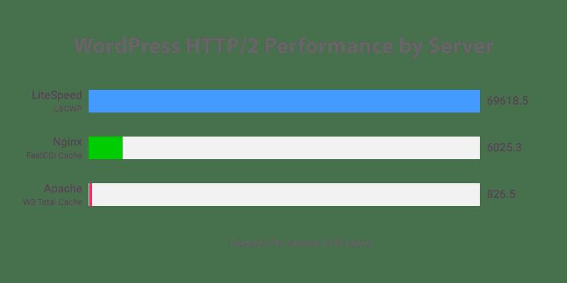 LITESPEEDのスピード比較